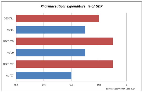 New OECD data shows Australia lagging in investing in medicines