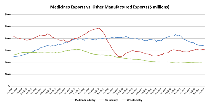 Falling exports call for new medicines industry strategy