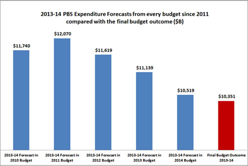 2013-14 PBS Expenditure Forecasts from every budget since 2011 compared with the final budget outcome ($B)