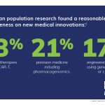 Australian population research found a reasonable level of awareness on new medical innovations