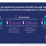 There are significant economic benefits through improved productivity due to effective management of osteoarthritis.