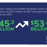 The economic impact of ill health resulting in early retirement is estimated to be $45.3 billion of GDP and expected to rise to $53.4 billion by 2025.