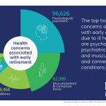 The top two health concerns associated with early retirement due to ill health are psychological/psychiatric conditions, and musculoskeletal and connective tissue conditions.